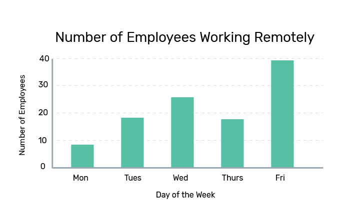 Bar graph showing number of employees working remotely throughout the week